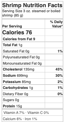 Nutritional Facts for Shrimp